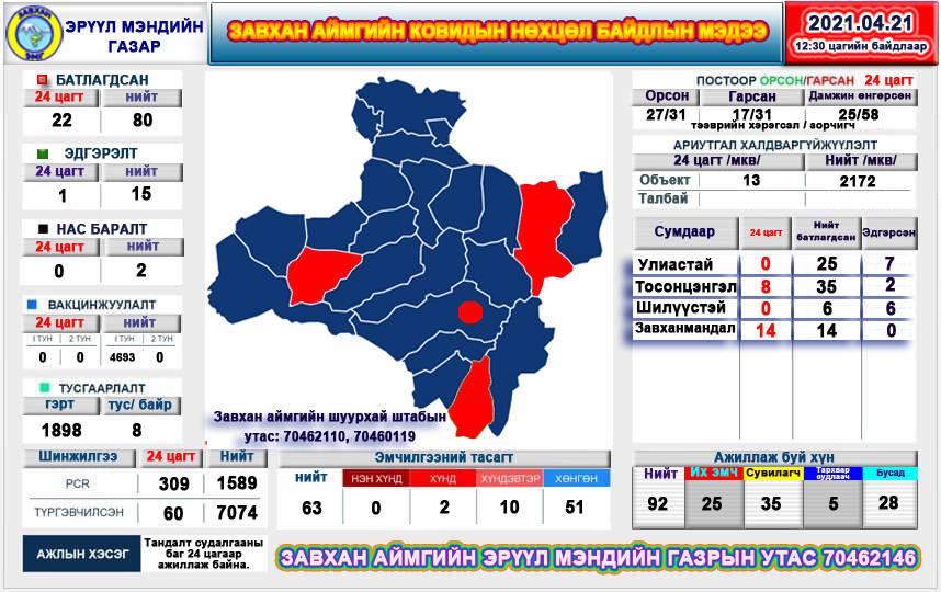 Завхан аймгийн ковидын нөхцөл байдал 2021/04/21 12:30 цагийн байдлаар